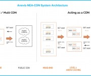Anevia to Launch NEA-CDN 5 Cloud-Native Content Delivery Network Solution into Europe