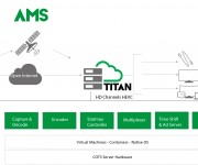 ATEME and rsquo;s TITAN Increases Kroton Educacional and rsquo;s E-Learning Services Reach at Lower Costs