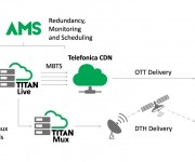 ATEME PROVIDES MOVISTAR WITH A COMPLETE VIDEO HEADEND FOR LIVE DTH OTT DISTRIBUTION