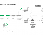ATEME Solutions Enable Advanced ATSC 3.0 field research at the NAB CTA Test Station in Cleveland