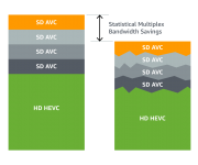 AWS Elemental MediaLive Offers Statistical Multiplexing for Better Broadcast Quality, Performance, and Bandwidth Management