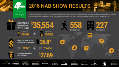 4K 4Charity Fun Run Continues to Grow at the 2016 NAB Show