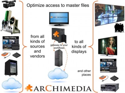 Archimedia Announces Upgraded Master Player Software With Support for Jog Shuttle Controller and New IMF Format