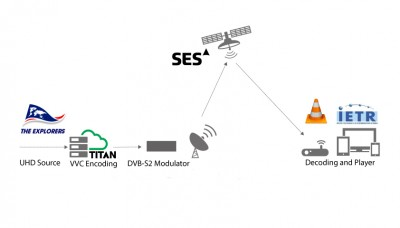 ATEME joins forces with SES to trial first ever live over the air UHD broadcast using VVC