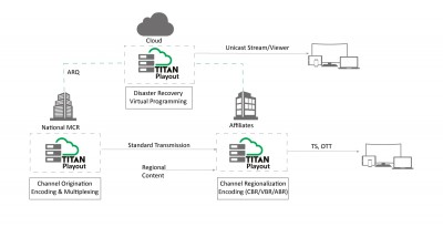 ATEME Launches TITAN Playout for Dynamic Channel Origination