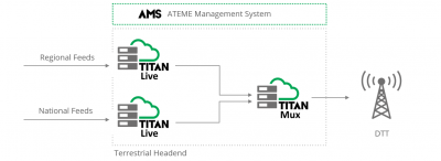 D2 Selects ATEMEs Complete Video Headend for UK Local TV Network