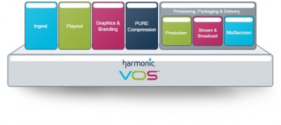Harmonic Makes Future of Video a Reality With Cutting-Edge Broadcast and Multiscreen Solutions at IBC2014
