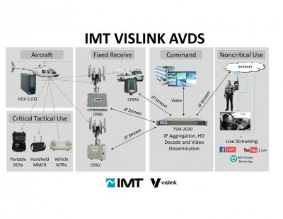 IMT VISLINK LAUNCHES NEW TSM-2020 TRANSPORT MANAGEMENT SYSTEM  AT APSCON AND NATIA PUBLIC SAFETY SHOWS
