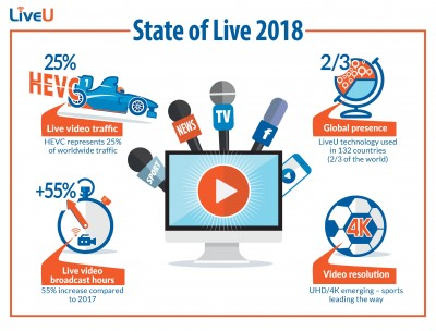 LiveU 2018 and lsquo;State of Live and rsquo; Report: HEVC Now Represents 25% of Worldwide Traffic