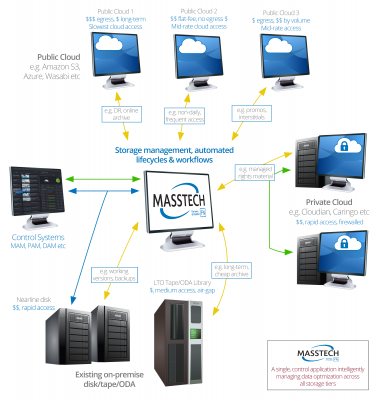 Masstech to show broadcasters the power and flexibility of