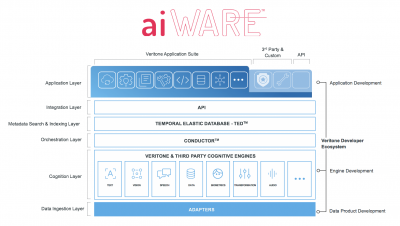 Newest Veritone aiWARE Enhancements Enable Customers to