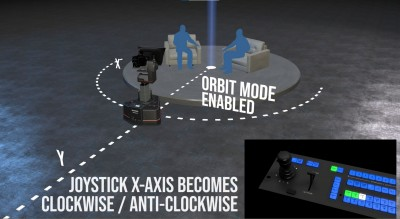 Shotoku and rsquo;s Orbit Drives Circles Around Traditional Robotic Movements