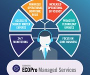 EcoDigital Launches ECOPro Managed Services for Secure, Predictive, and Proactive Digital Asset Management
