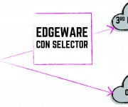 Edgewares CDN Selector to add support for Limelight and AWS Cloudfront delivery networks
