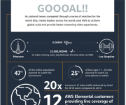 GOAAAAAL   Media Leaders Score with Amazon Web Services in Comprehensive Coverage of World and rsquo;s Most Popular Sports Event