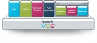 Harmonic Brings Multiscreen Stream Packaging and Delivery to VOS Platform