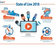 State of Live Report: HEVC Now Represents 25% of Worldwide Traffic