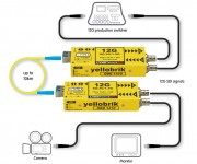 LYNX Technik Expands yellobriks with New  12Gbit Bi-Directional SDI Fiber Transceiver