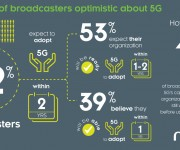 Majority of broadcasters optimistic about 5G