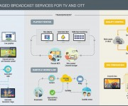 Managed Broadcast Services Embrace Cloud With Amagi