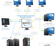 Masstech to show broadcasters the power and flexibility of hybrid cloud for optimized storage and lifecycle of their video assets at NAB 2019