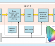 Omnitek Releases Highly Optimised 3D LUT IP for FPGAs