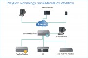 PlayBox Technology to Launch Full Production Version of SocialMediaBox at IBC2015