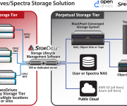 Spectra Logic and OpenDrives Partner to Provide End-to-End Data Storage and Lifecycle Management Solution