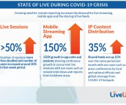 The Changing and lsquo;State of Live and rsquo; During the COVID-19 Crisis