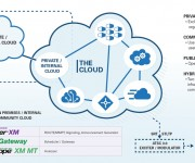 Triveni Digital Simplifies ATSC 3.0 Streaming From the Cloud With New SaaS Solutiontal