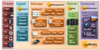 Visual Unity Introduces an Enhanced Version of vuMedia and cent; at IBC Connected World 2013